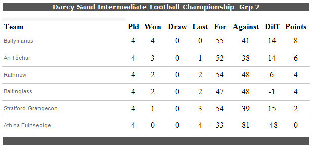 Championship decider date announced official club web site for 07 08 championship table