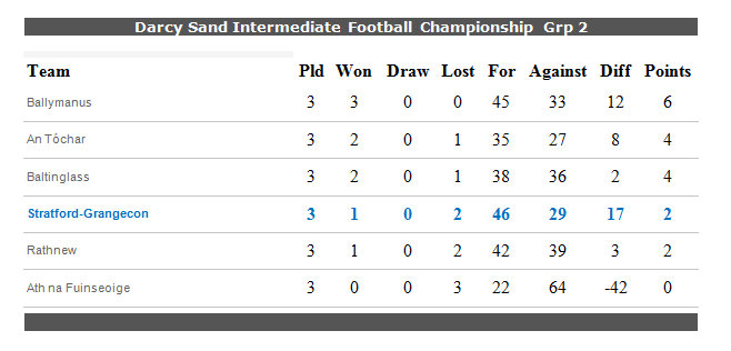 Intermediate Championship standings